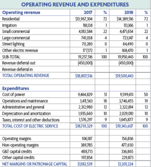OPERATING REVENUE AND EXPENDITURES